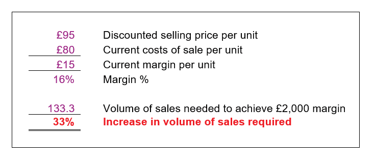 Example: The Impact of Discounting On Your Margins